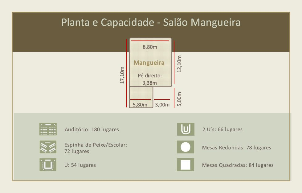 Perfeto para Convenções, Seminários, etc. Salão com dimensões de 8,90 x 17,10m com pé direito de 4,50m.