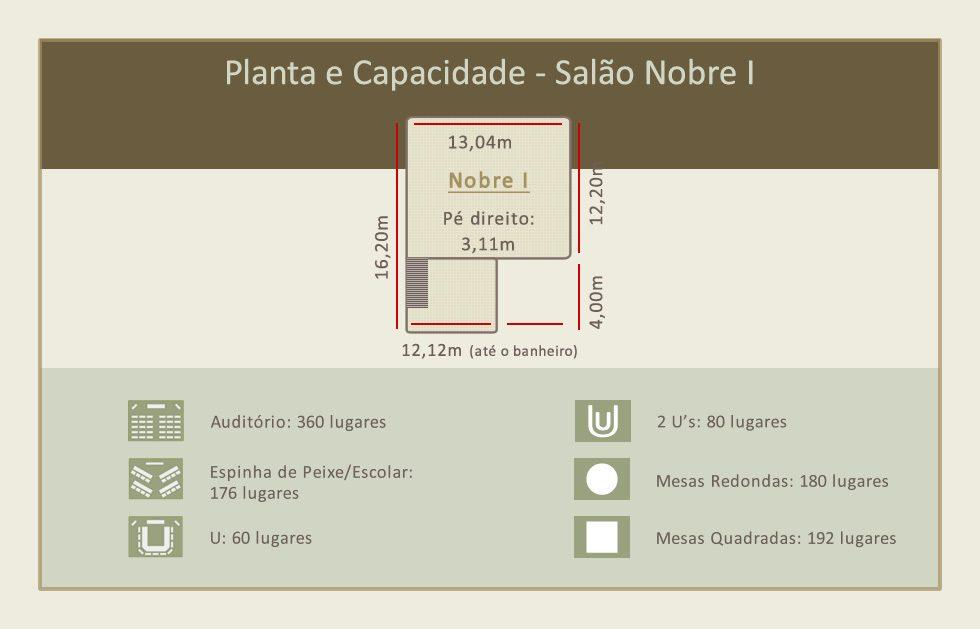 Perfeito para Congressos, Convenções, etc. Salão com dimensões de 13,00 x 16,20m com pé direito de 3,25m
